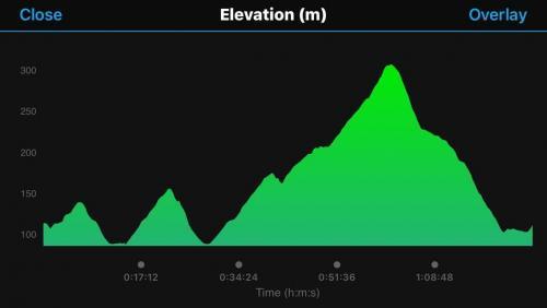 Tour de Helderberg 2018 - Stage 4: 12 km Hills